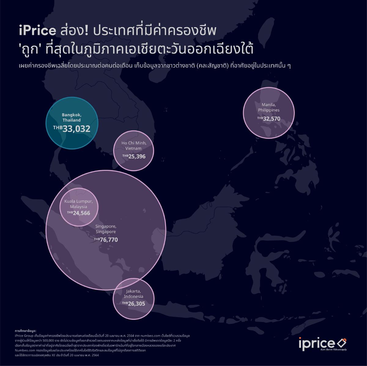 iPrice จริงหรือไม่? กรุงเทพฯ เป็นเมืองมีค่าครองชีพแพงที่สุดในภูมิภาค
