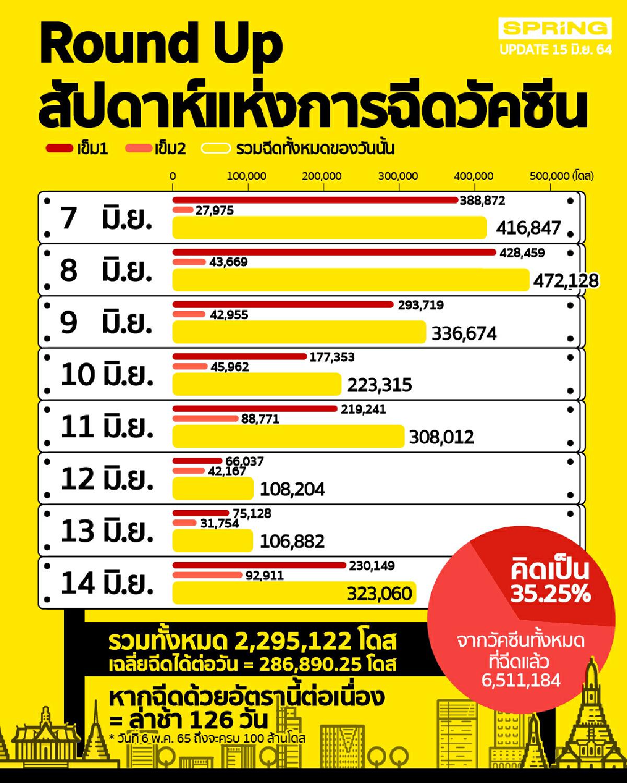 ข้อมูลการฉีดวัคซีนโควิด19 ในประเทศไทย ตั้งแต่วันที่ 7-14 มิ.ย. 64