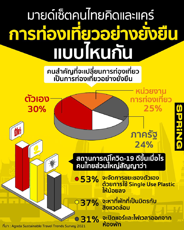 agoda-sustainable-travel-trends-survey