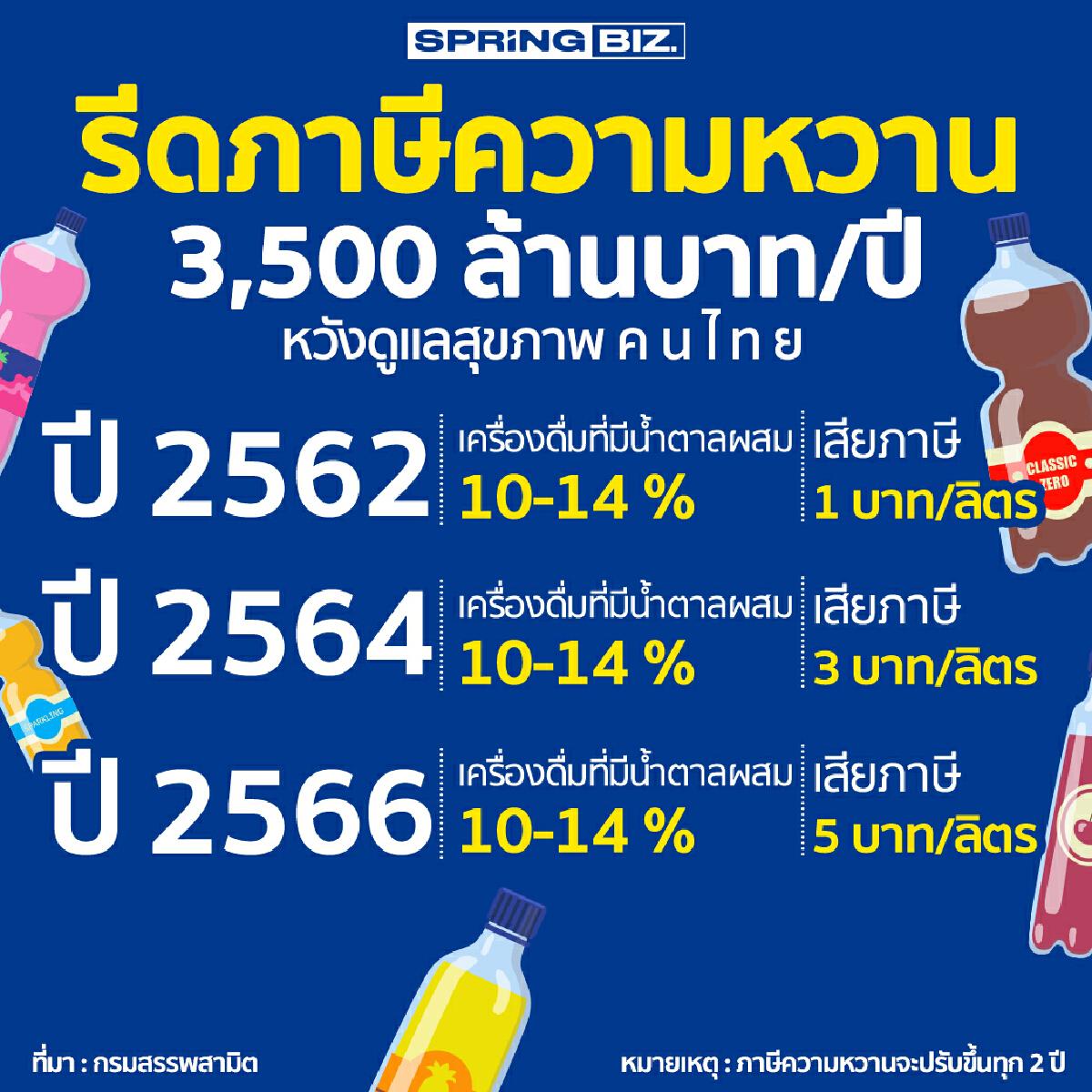 รีดภาษีความหวาน 3,500 ล้านบาท/ปี หวังดูแลสุขภาพคนไทย กินหวานลดลง