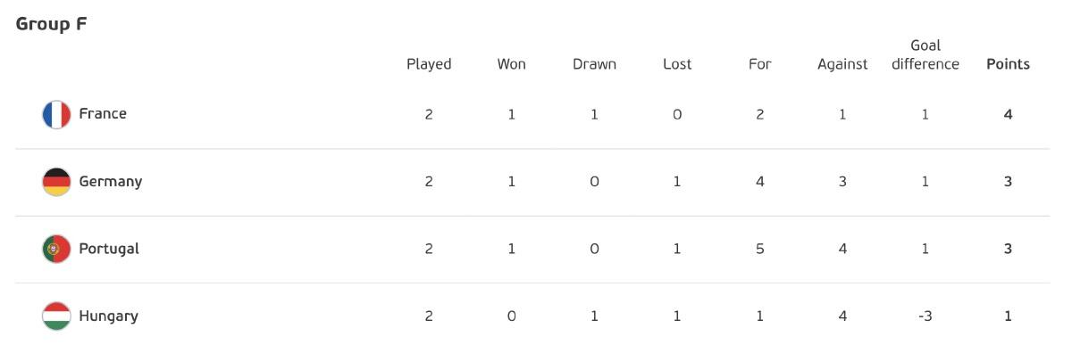 ผลบอลยูโร 2020 เยอรมัน เฮ! กระทิง - ตราไก่ แค่เจ๊า อัปเดตตารางคะแนนล่าสุด
