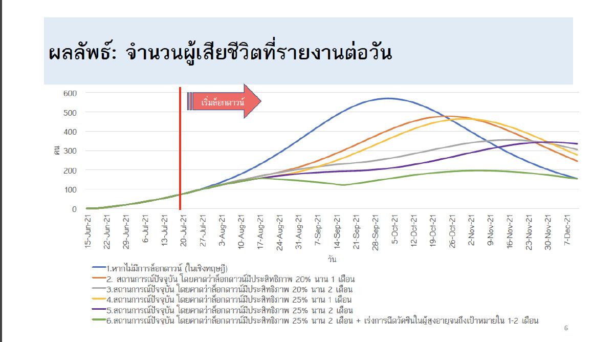 Worst-case Scenario ที่คนไทยควรรู้-รัฐบาลควรทำ เพื่อรับแรงกระแทกจากโควิด
