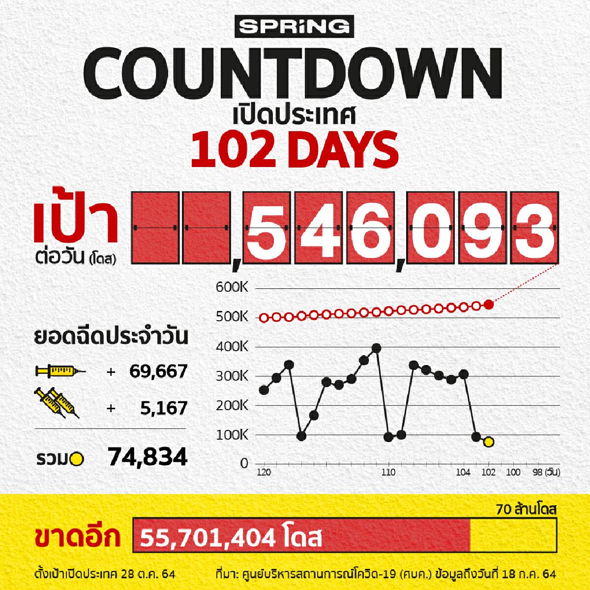 COUNTDOWN! เปิดประเทศใน 102 วัน ฉีดวัคซีนโควิดได้ 74,834 โดส