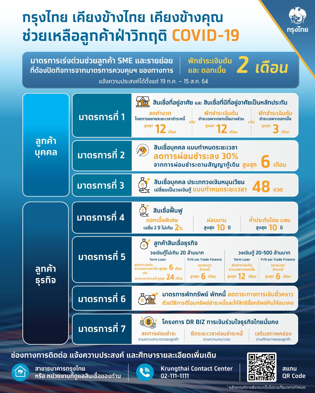 """""""กรุงไทย"""" ขานรับธปท. พักชำระหนี้ 2 เดือน ช่วยเอสเอ็มอี-รายย่อย ปิดกิจการ"""
