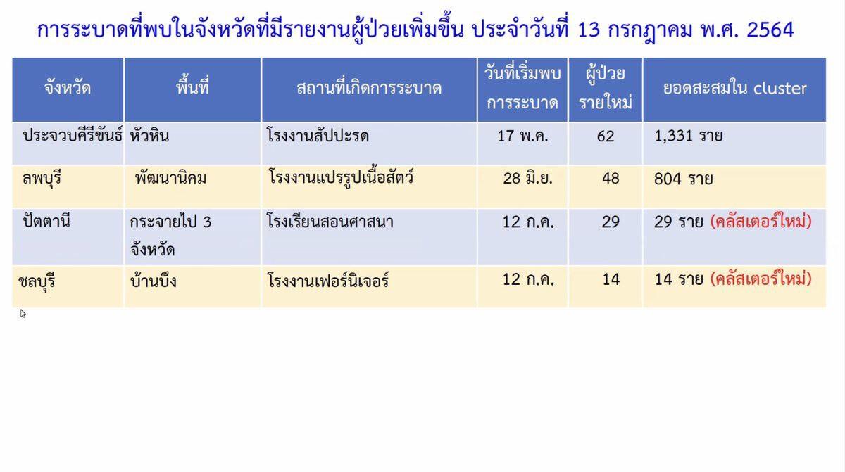 เจออีก 4 จังหวัด 5 คลัสเตอร์ใหม่ นนทบุรีคลังซุปเปอร์มาเก็ต ติดเชื้อ 312 ราย