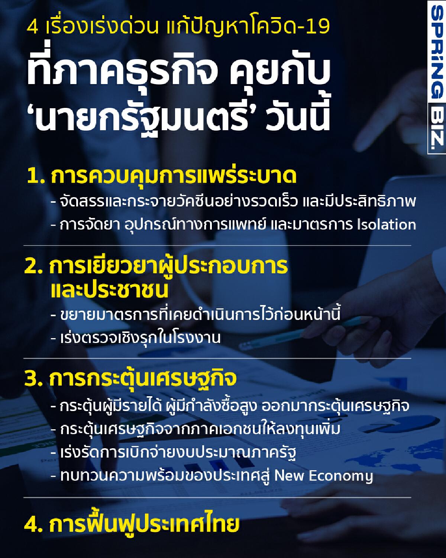 4 เรื่องเร่งด่วน แก้ปัญหาโควิด ที่ภาคธุรกิจ คุย'นายกรัฐมนตรี' วันนี้
