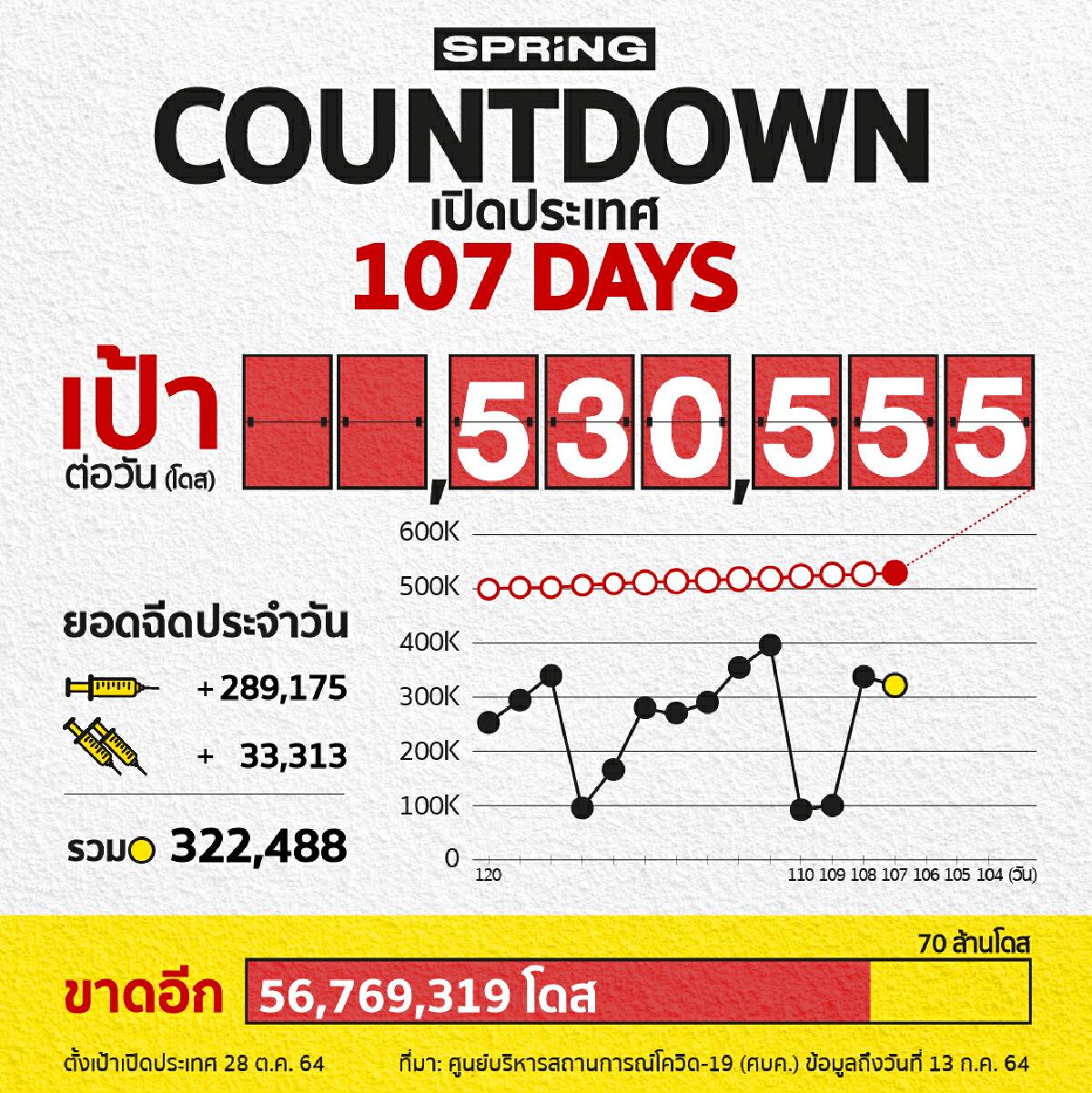 COUNTDOWN! เปิดประเทศใน 107 วัน ฉีดวัคซีนได้ 322,488 โดส