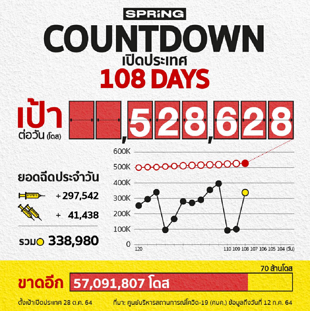 COUNTDOWN! เปิดประเทศใน 108 วัน ฉีดวัคซีนได้ 338,980 โดส