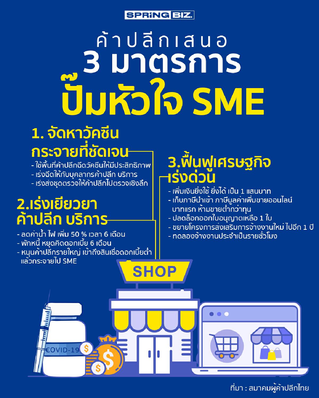 สมาคมผู้ค้าปลีก เสนอ 3 แผนใหญ่เพิ่มเติม ช่วยปั๊มหัวใจ SME ผละกระทบล็อกดาวน์