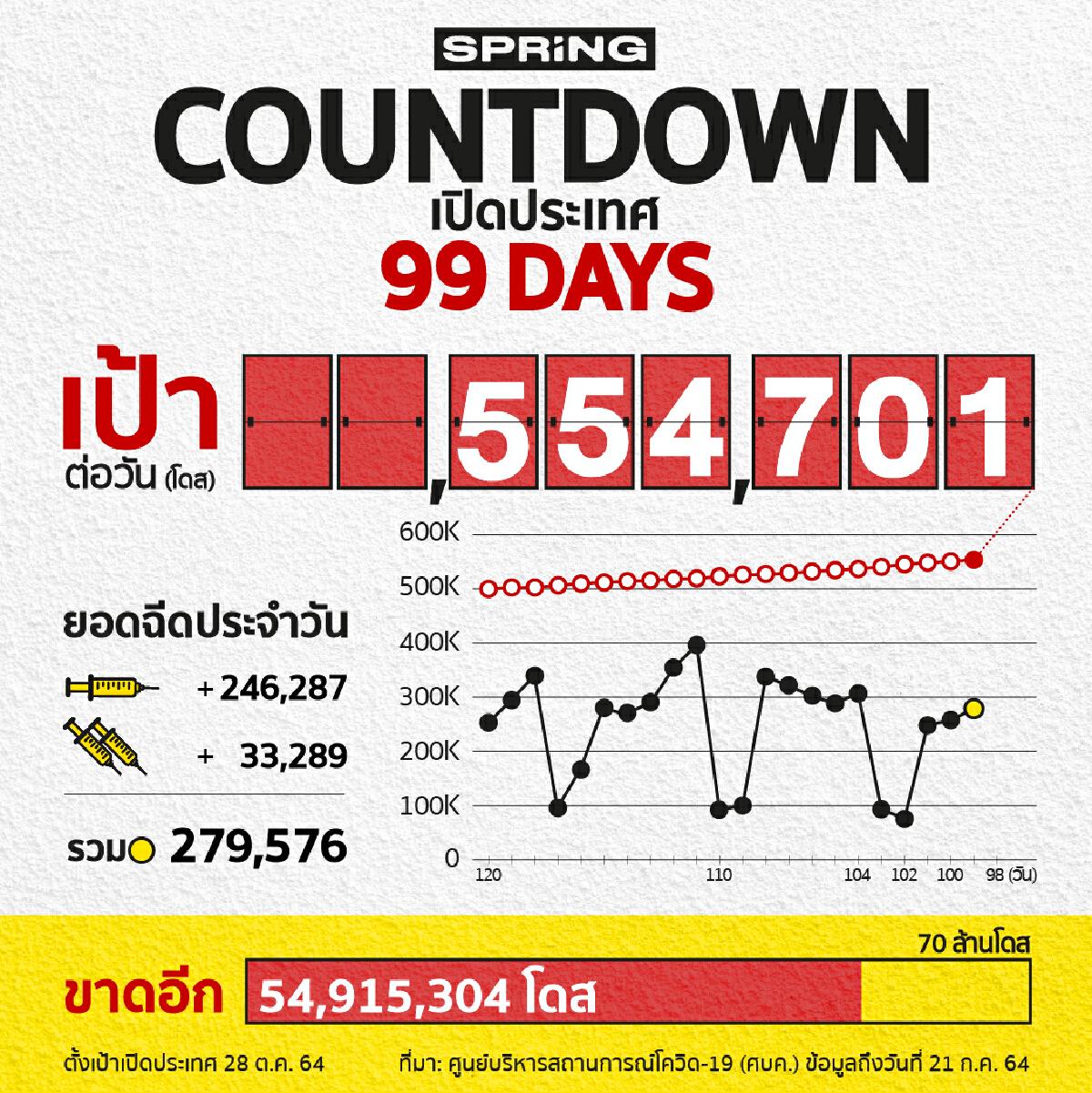 COUNTDOWN! เปิดประเทศใน 99 วัน ฉีดวัคซีนโควิด 279,576 โดส