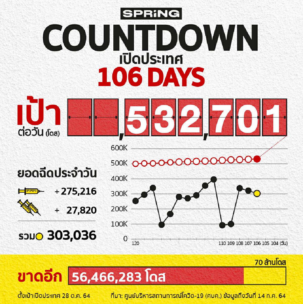COUNTDOWN! เปิดประเทศใน 106 วัน ฉีดวัคซีนได้ 338,980 โดส