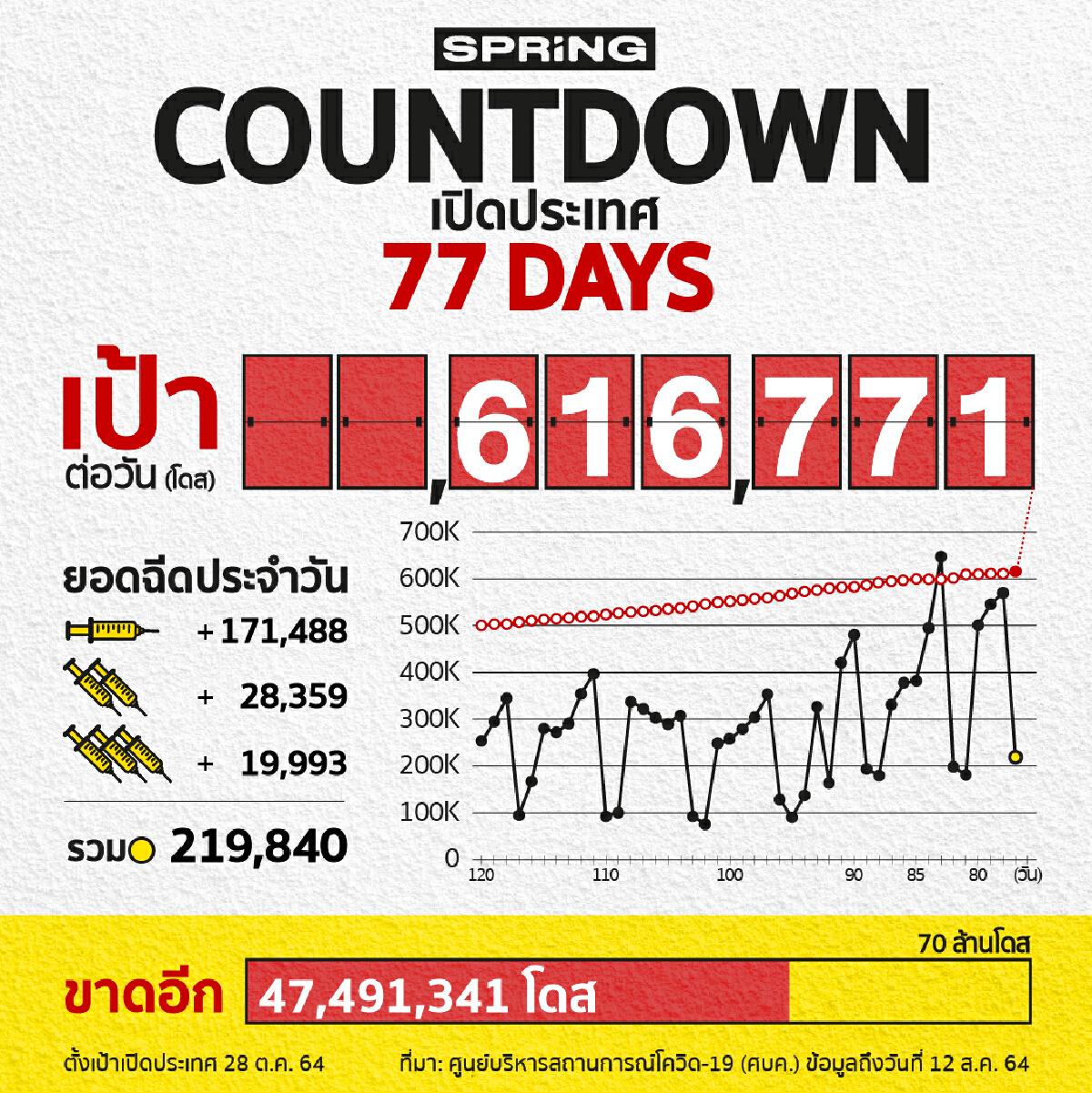 COUNTDOWN! เปิดประเทศใน 77 วัน ฉีดวัคซีนโควิด 219,840 โดส