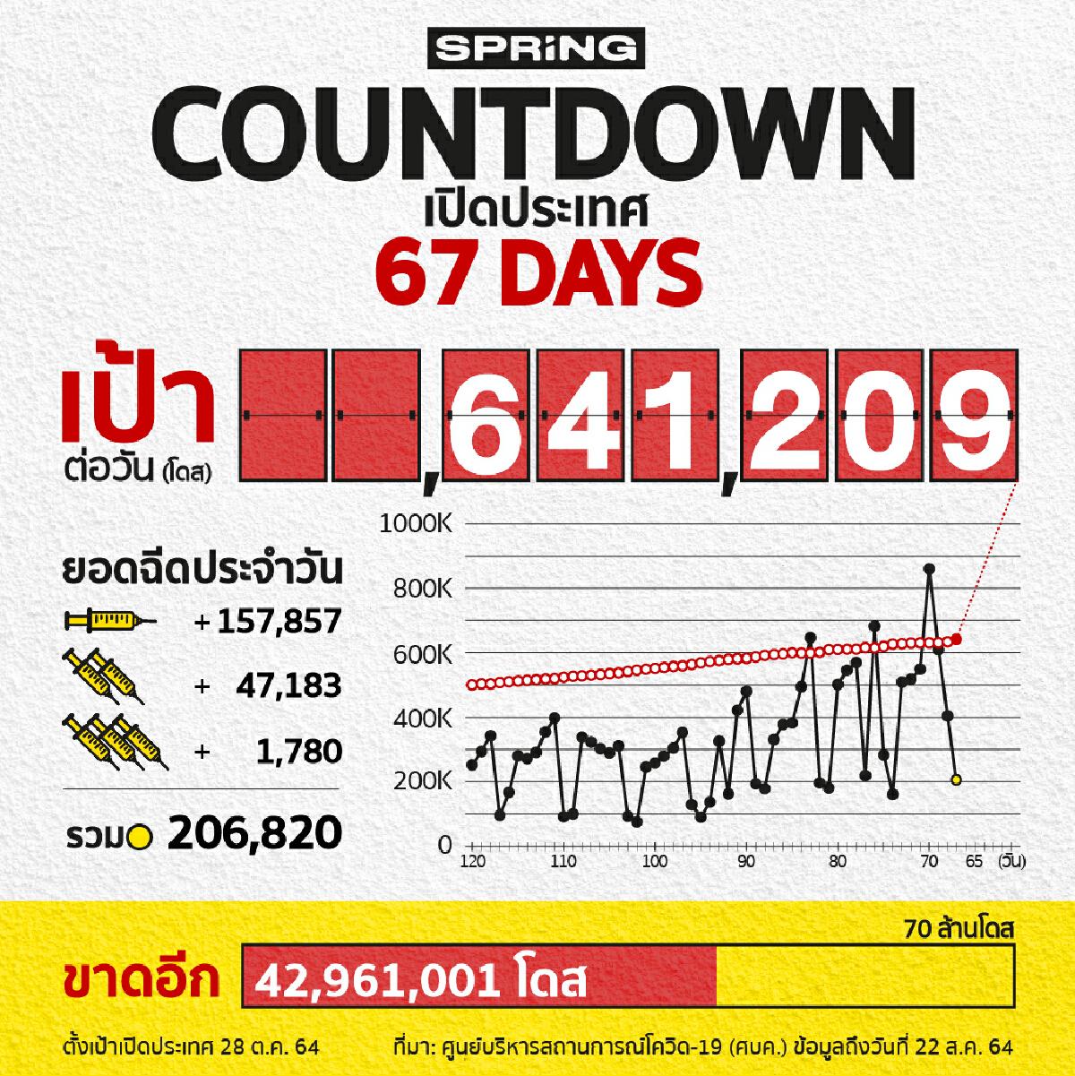 COUNTDOWN! เปิดประเทศใน 67 วัน ฉีดวัคซีนโควิด 206,820 โดส