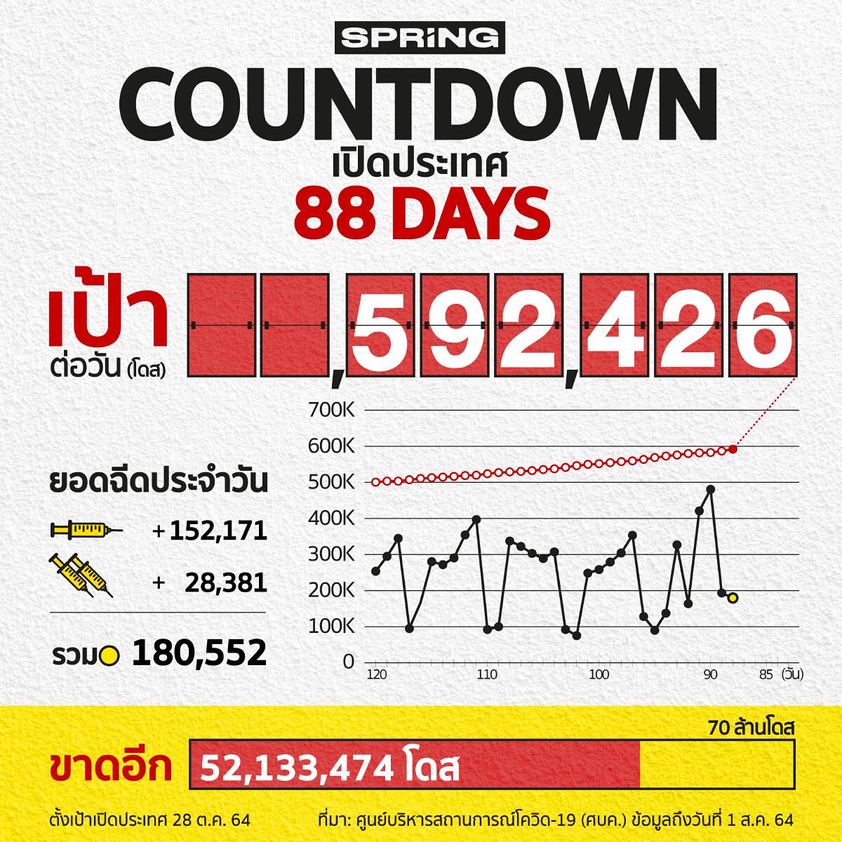 COUNTDOWN! เปิดประเทศใน 88 วัน ฉีดวัคซีนโควิด 180,552 โดส