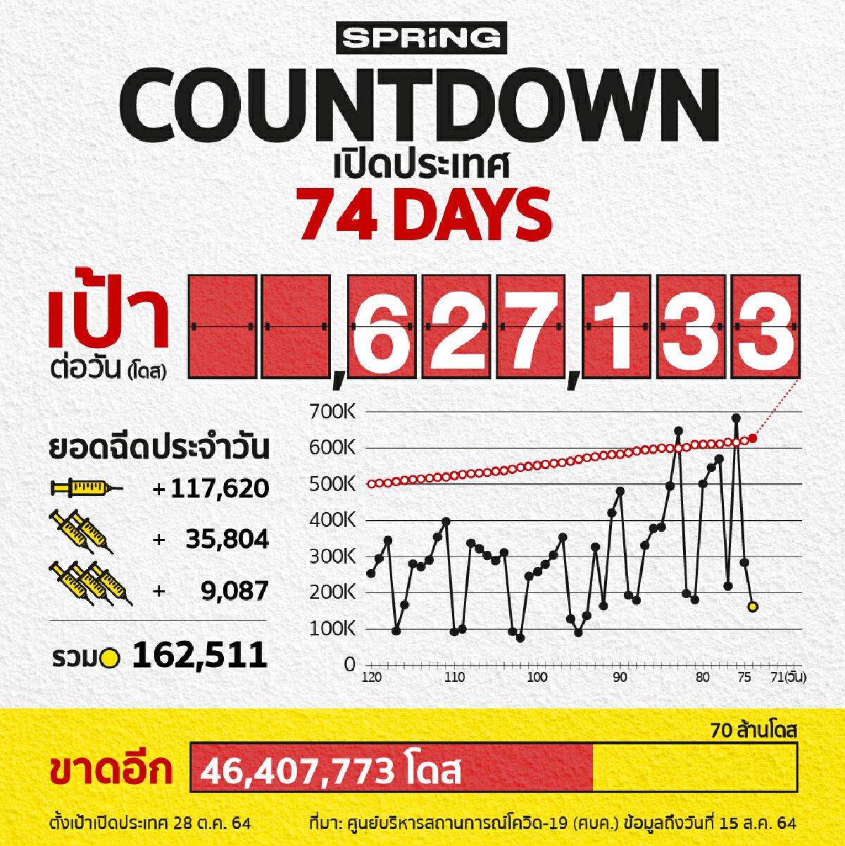 COUNTDOWN! เปิดประเทศใน 74 วัน ฉีดวัคซีนโควิด 162,511 โดส