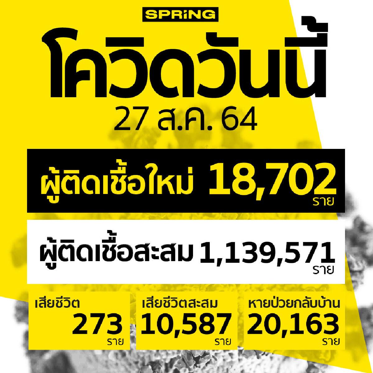 โควิดวันนี้ ติดเชื้อเพิ่ม 18,702 ราย สะสม 1,139,571 ราย เสียชีวิต 273 ราย