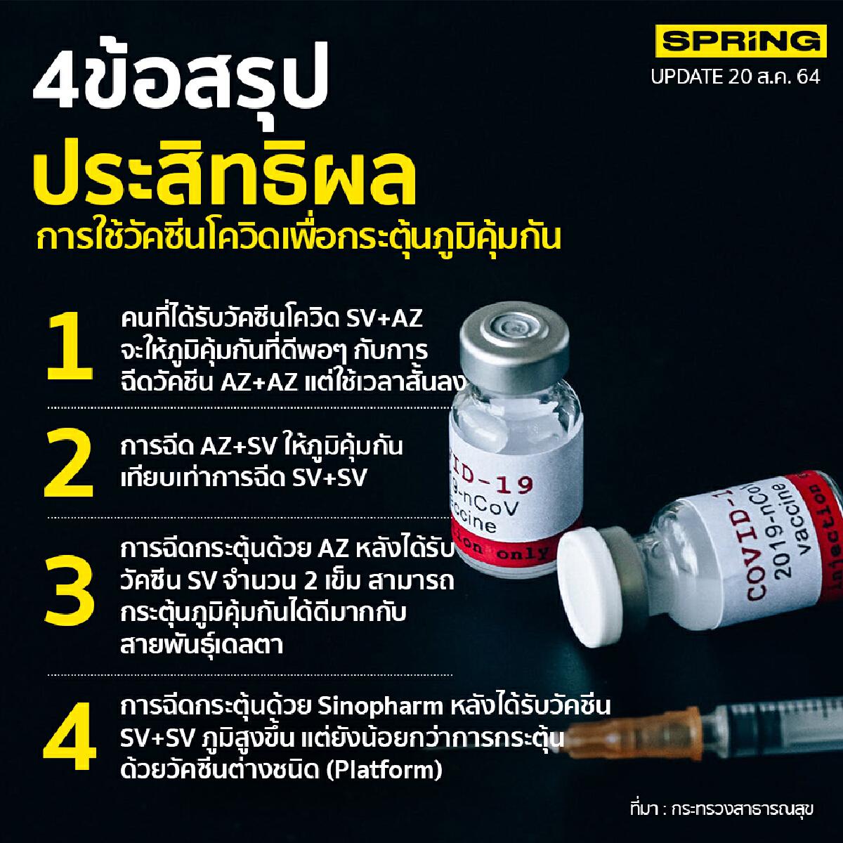 ข้อสรุป ประสิทธิผลวัคซีน