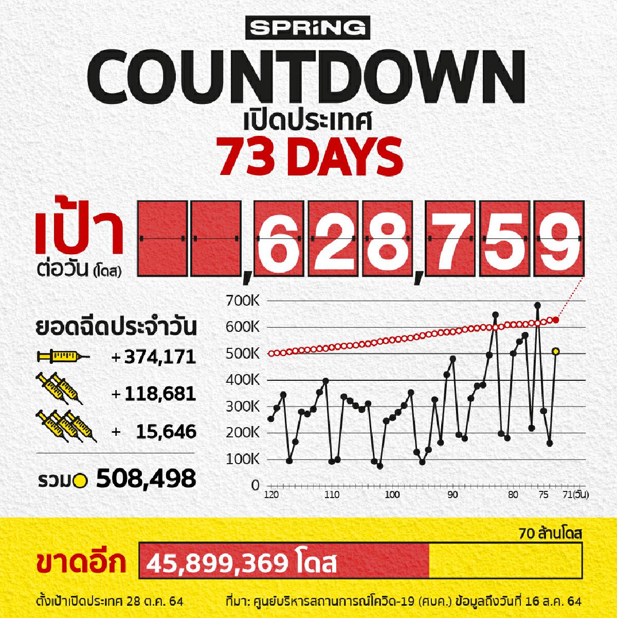 COUNTDOWN! เปิดประเทศใน 73 วัน ฉีดวัคซีนโควิด 508,498 โดส
