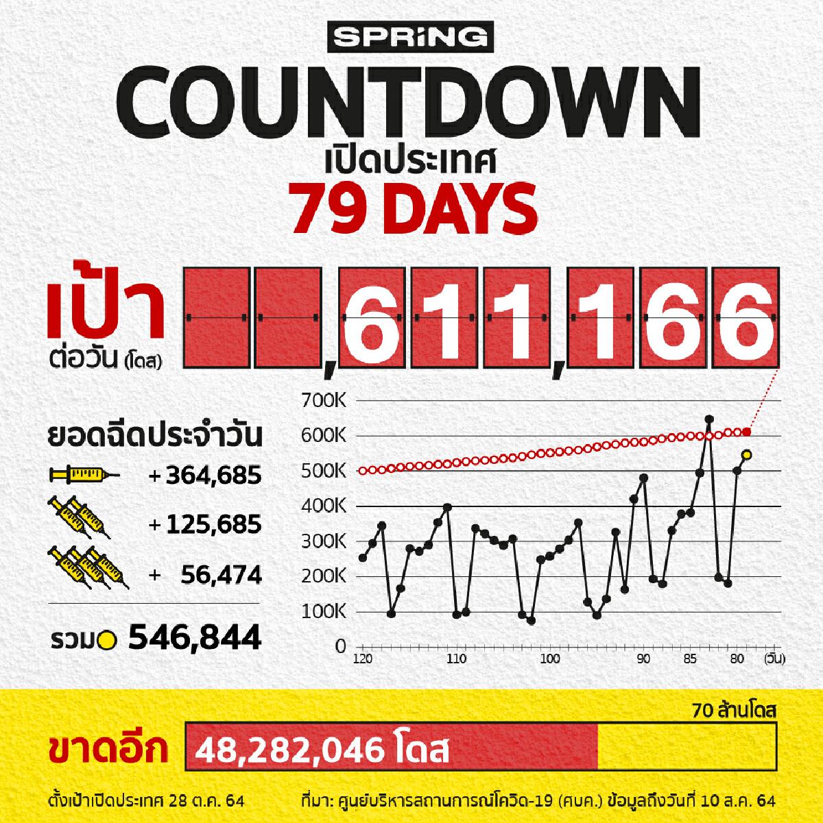 COUNTDOWN! เปิดประเทศใน 79 วัน ฉีดวัคซีนโควิด 546,844 โดส