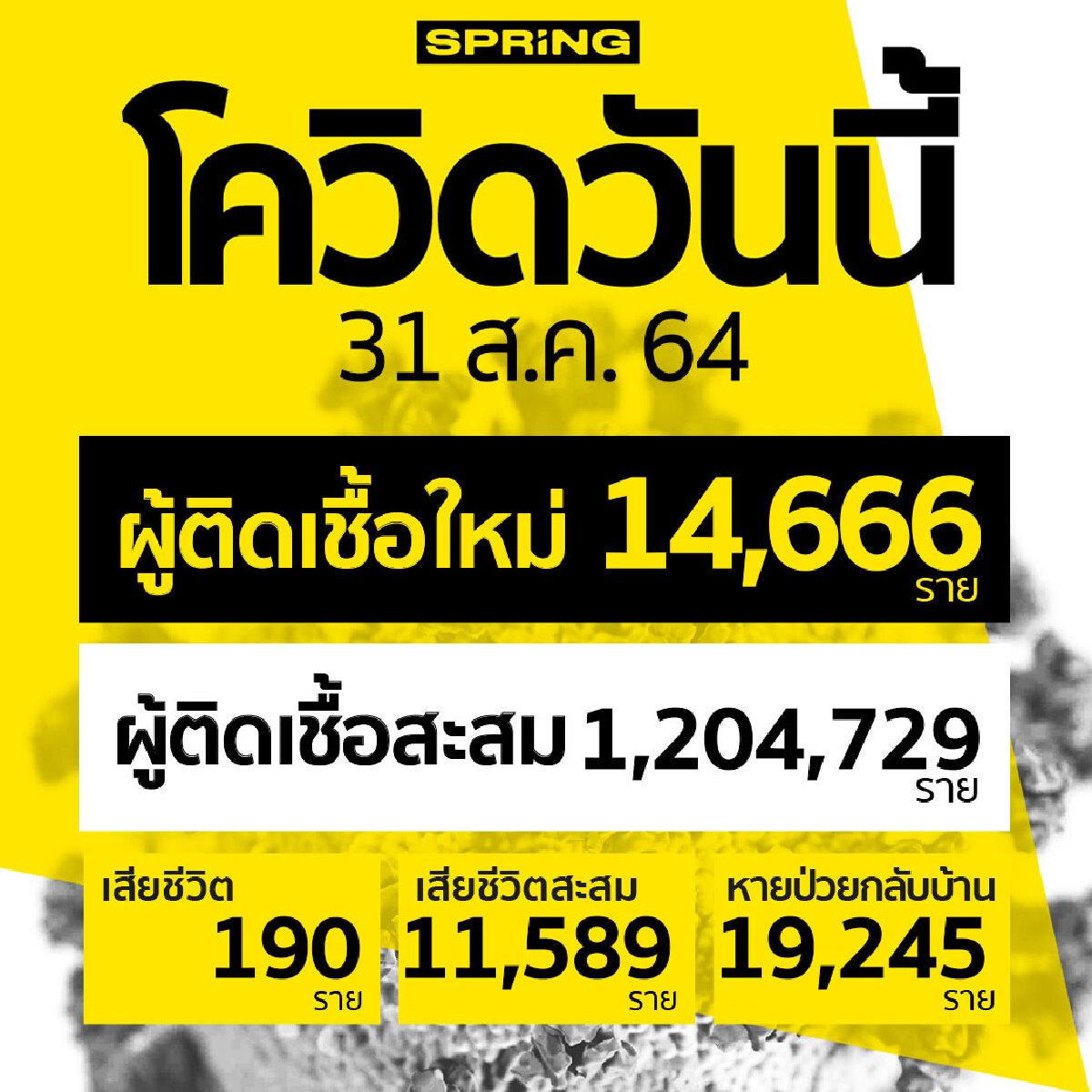โควิดวันนี้ เสียชีวิตเพิ่ม 190 ราย สะสม 11,589 ราย ติดเชื้อเพิ่ม 14,666 ราย