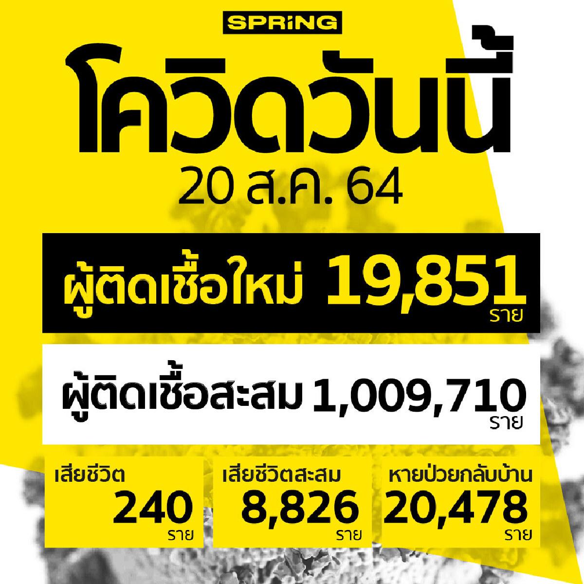 ทะลุ 1 ล้านคน! โควิดวันนี้ ติดเชื้อเพิ่ม 19,851 ราย เสียชีวิต 240 ราย