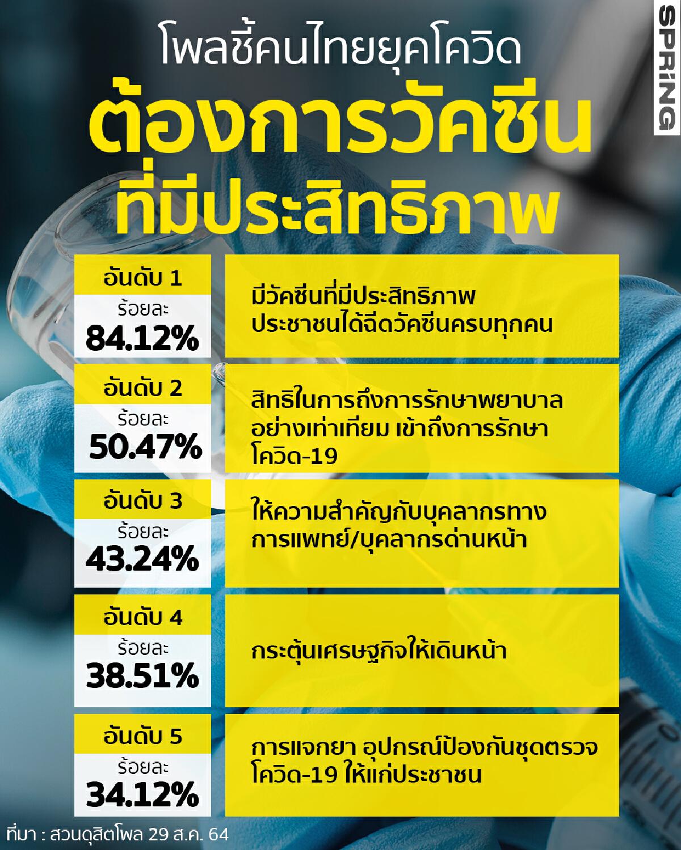 ดุสิตโพลชี้คนไทยในยุคโควิด-19  ต้องการวัคซีนที่มีประสิทธิภาพ