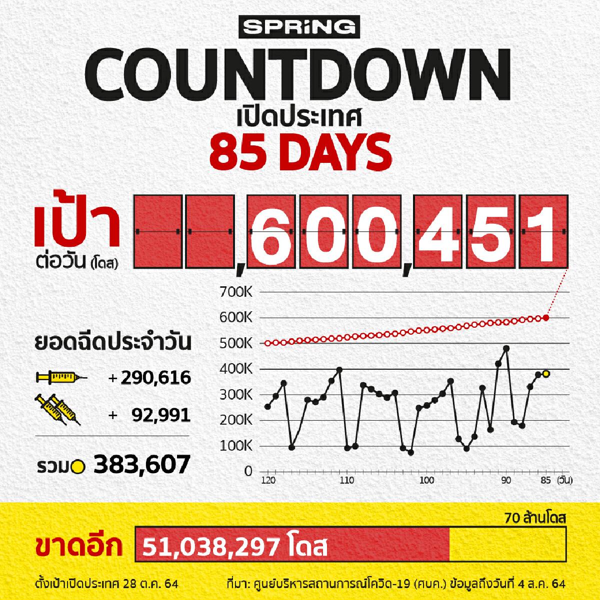 COUNTDOWN! เปิดประเทศใน 85 วัน ฉีดวัคซีนโควิด 383,607 โดส