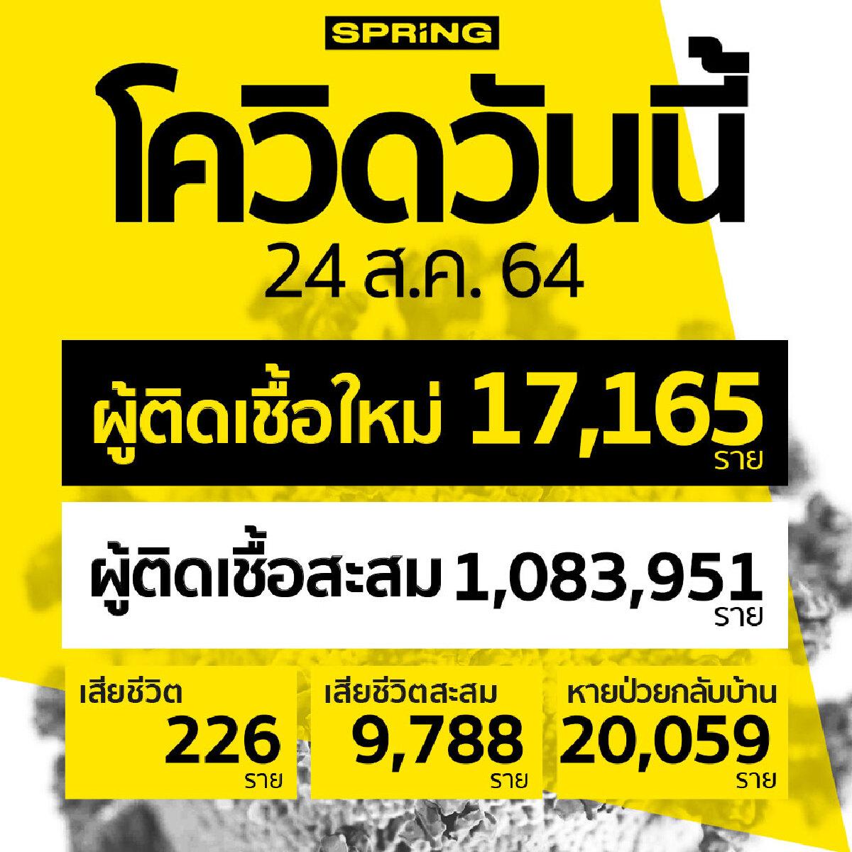 โควิดวันนี้ยังหนัก! ติดเชื้อเพิ่ม 17,165 ราย เสียชีวิตเพิ่ม 226 ราย