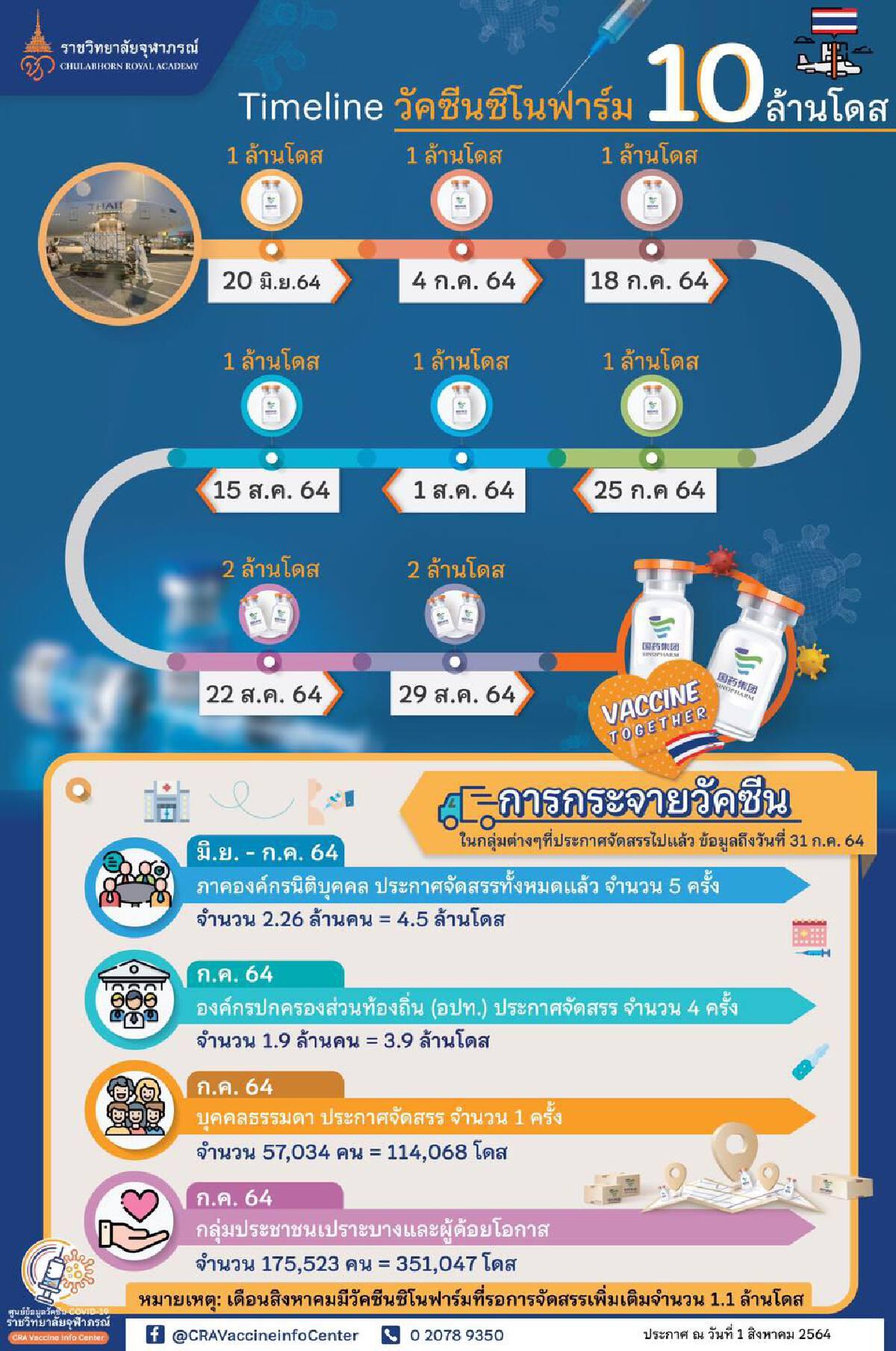 """ราชวิทยาลัยจุฬาภรณ์ แจงไทม์ไลน์ """"วัคซีนซิโนฟาร์ม"""" 10 ล้านโดสที่นำเข้าไทย"""