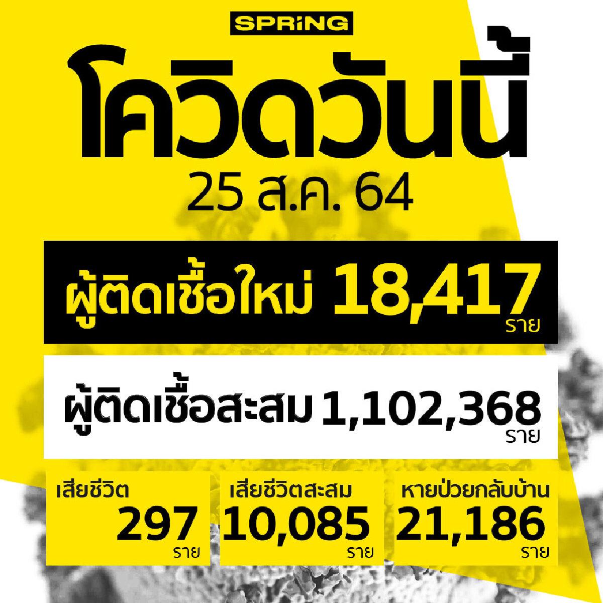 ดับรวมทะลุ 1 หมื่น! โควิดวันนี้ เสียชีวิตเพิ่ม 297 ราย ติดเชื้อเพิ่ม 18,417 ราย