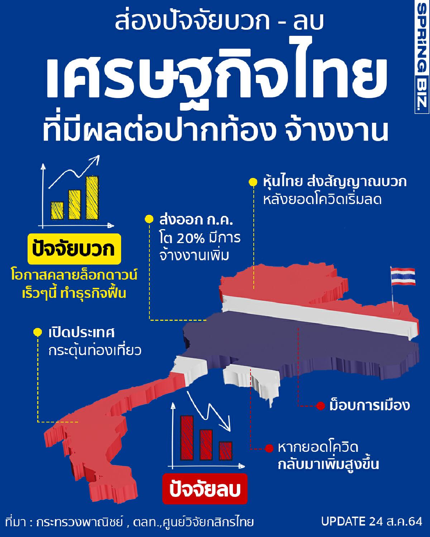 เปิดปัจจัยบวก–ลบ เศรษฐกิจไทยปี2564 ที่มีผลต่อ 'ปากท้อง การจ้างงานใหม่'