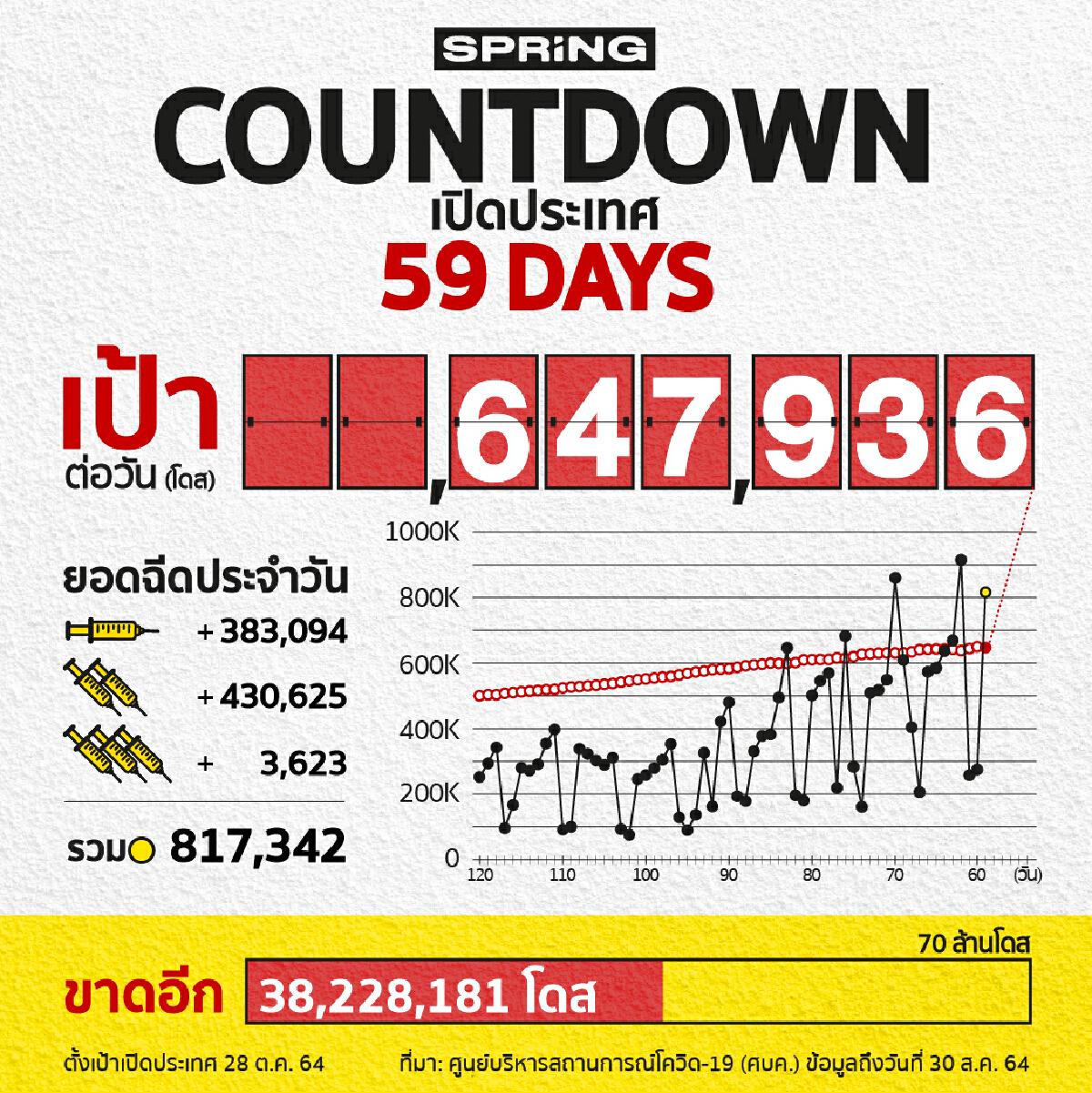 COUNTDOWN! เปิดประเทศใน 59 วัน ฉีดวัคซีนโควิด 817,342 โดส