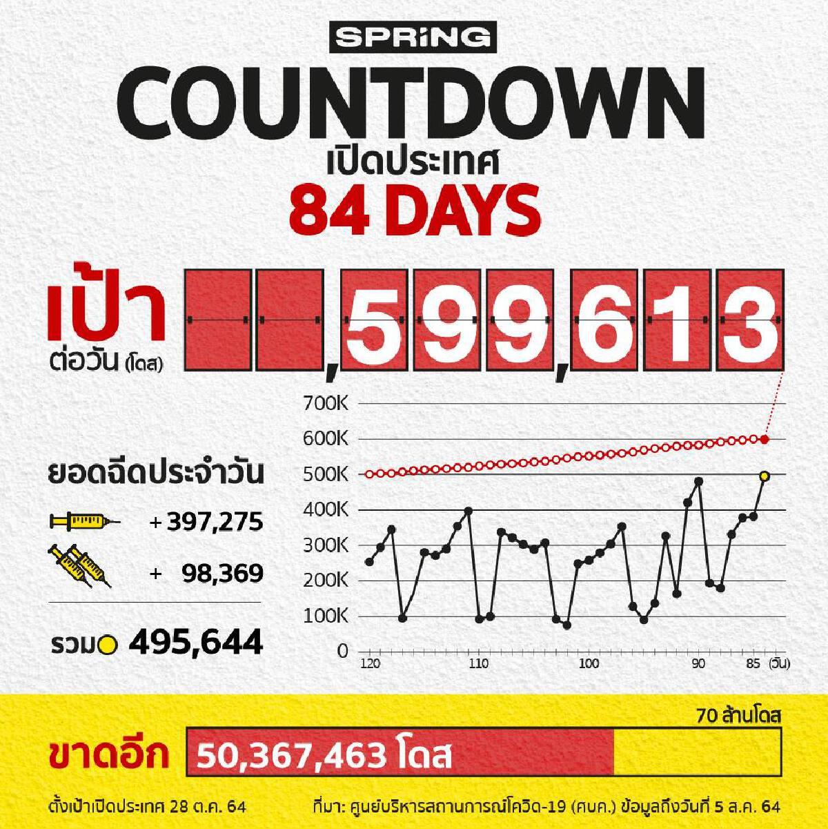 COUNTDOWN! เปิดประเทศใน 84 วัน ฉีดวัคซีนโควิด 495,644 โดส