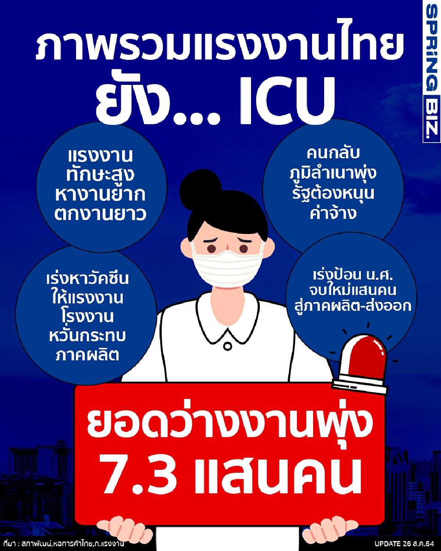 อัพเดทภาพรวมสถานการณ์แรงงานไทยยังวิกฤต ตกงานเกลื่อนเมือง – หางานยากขึ้น