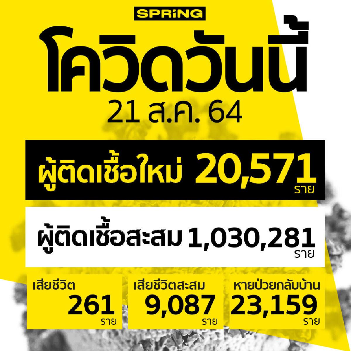โควิดวันนี้ ติดเชื้อเพิ่ม 20,571 ราย เสียชีวิต 261 ราย สะสมทะลุ 9,087 ราย