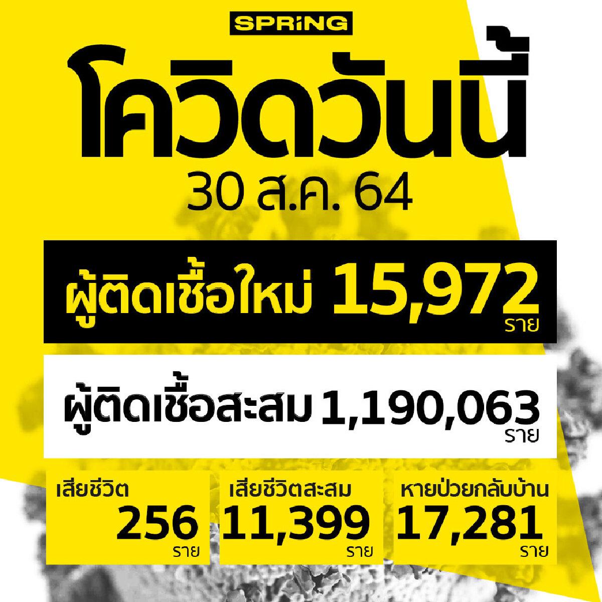 โควิดวันนี้ เสียชีวิตเพิ่ม 256 ราย ติดเชื้อเพิ่ม 15,972 ราย