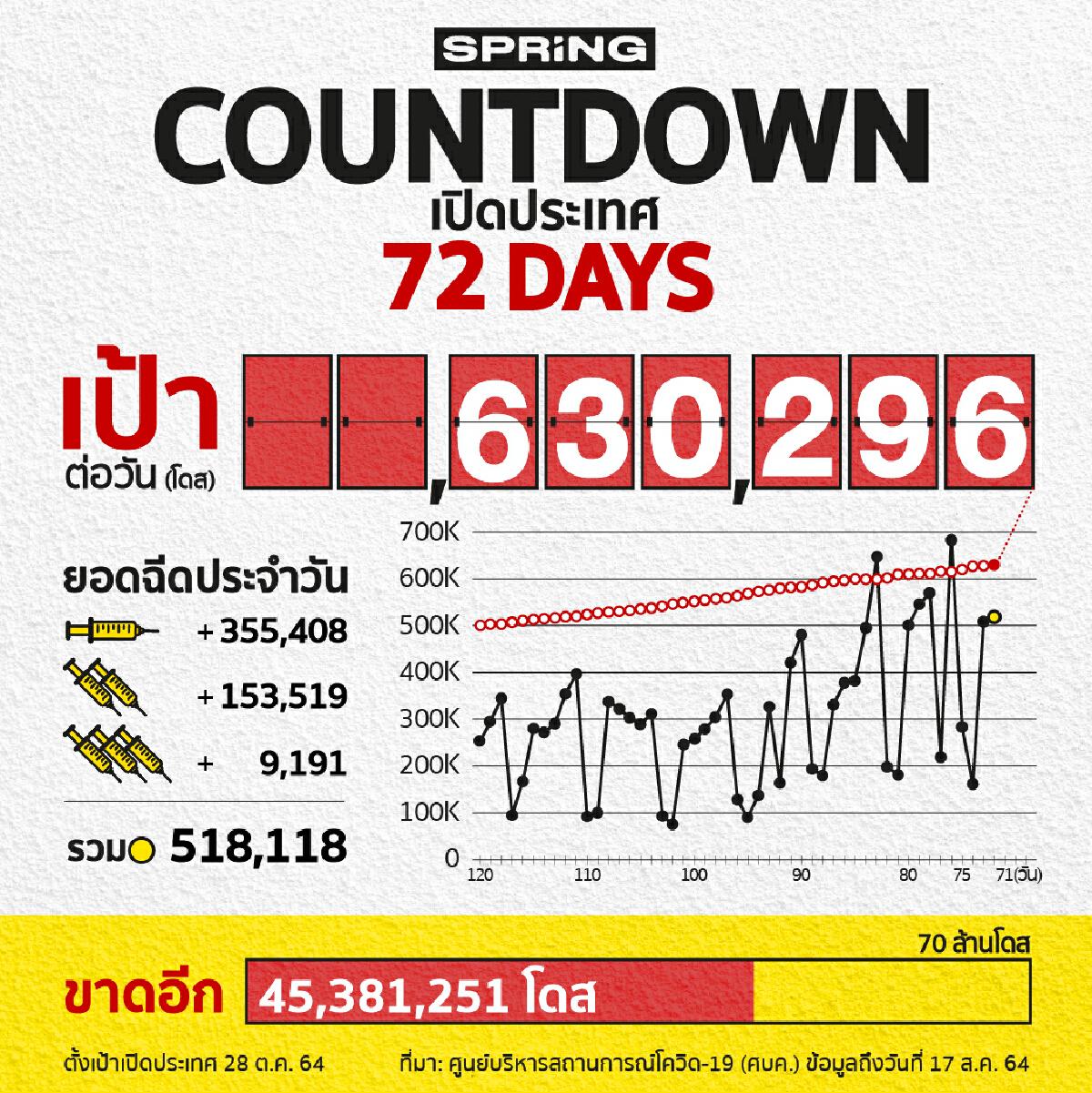 COUNTDOWN! เปิดประเทศใน 72 วัน ฉีดวัคซีนโควิด 518,118 โดส