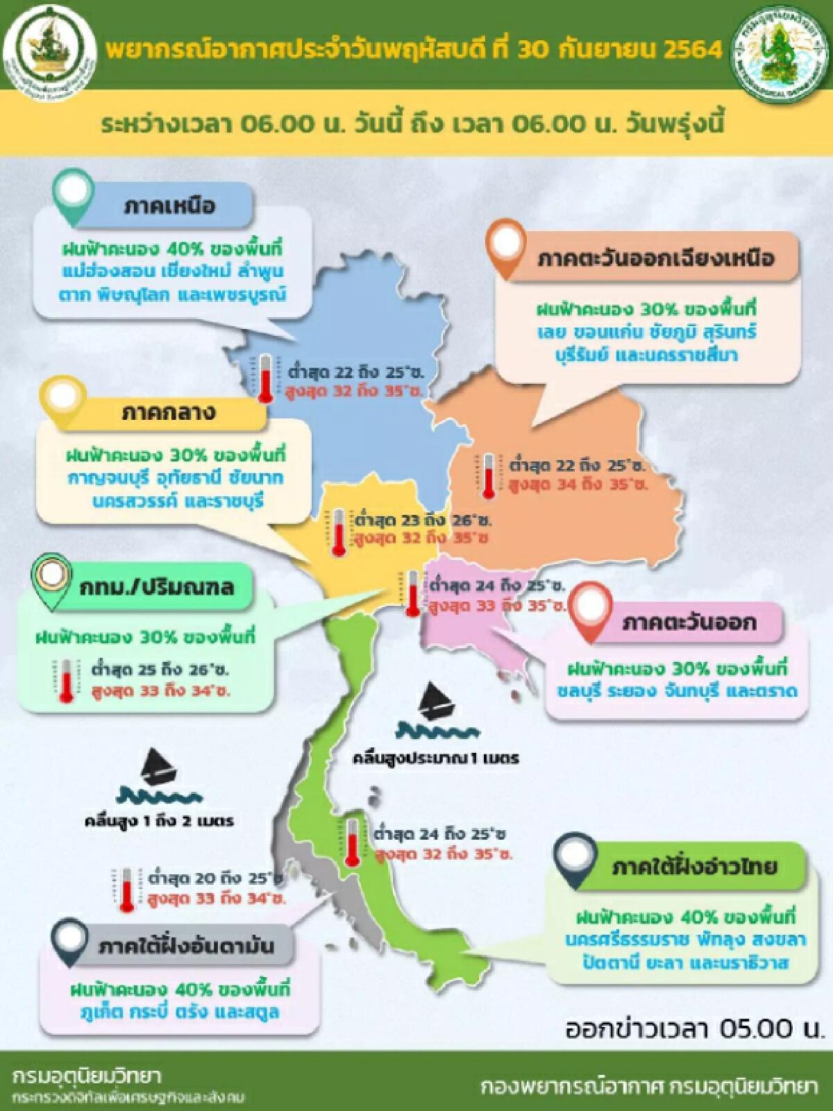 กรมอุตุฯ พยากรณ์อากาศวันนี้ เผยทั่วไทยมีฝนลดลง ภาตใต้ตอนล่างอ่วมเจอฝนหนัก