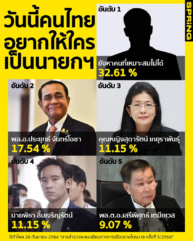 นิด้าโพล : การสำรวจคะแนนนิยมทางการเมืองรายไตรมาส ครั้งที่ 3/2564