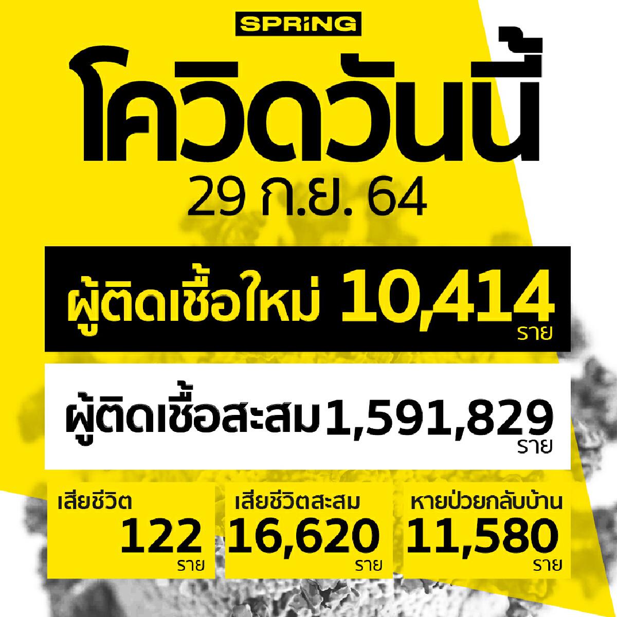 โควิดวันนี้ เสียชีวิต 122 ราย ติดเชื้อเพิ่ม 10,414 ราย