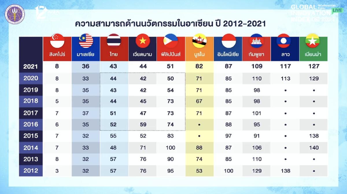 คะแนนความสามารถด้านนวัตกรรมไทยในอาเซียน
