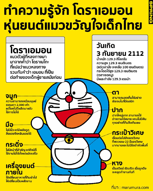 3 ก.ย. วันเกิดโดราเอม่อน ทำความรู้จักหุ่นยนต์แมวสีฟ้า ขวัญใจเด็กไทย