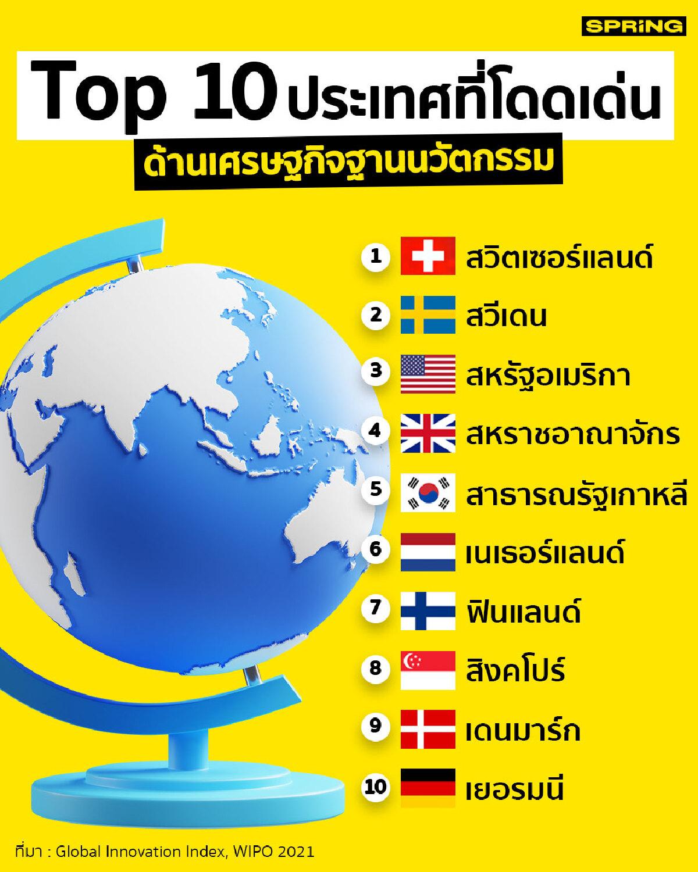 Top 10 WIPO GII 2021 : โดดเด่นด้านนวัตกรรม