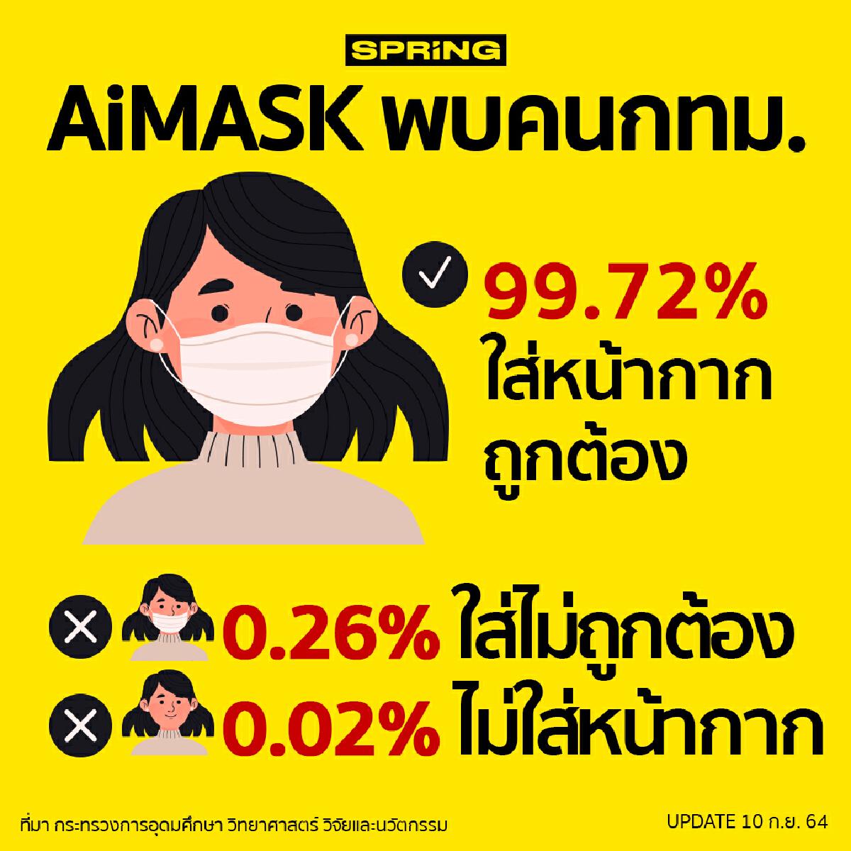 ศบค.เผยรายงาน AiMASK วิเคราะห์การใส่หน้ากากอนามัยของคน กทม.