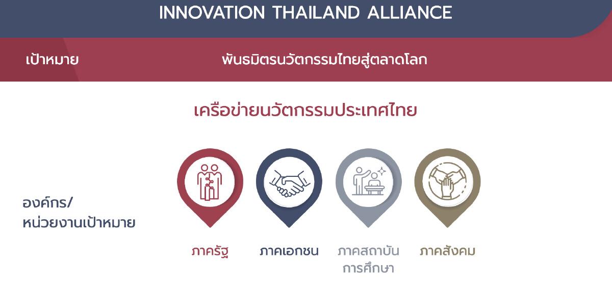 INNOVATION THAILAND ALLIANCE