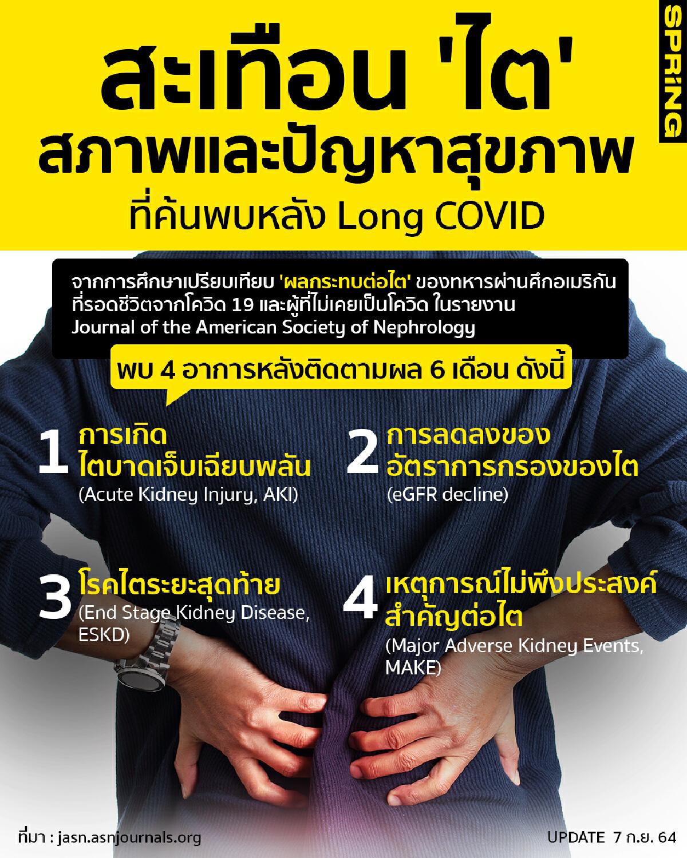 long covid ไต