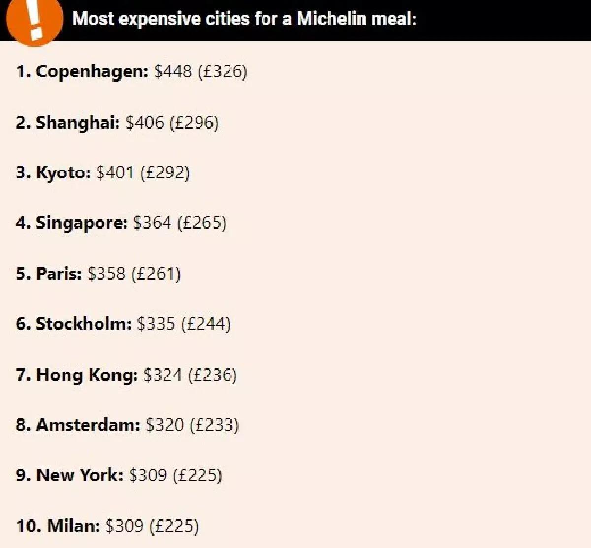 """กรุงเทพฯ ครองอันดับหนึ่ง เมืองที่ราคาอาหารมิชลิน """"ถูกที่สุด"""" ในโลก"""