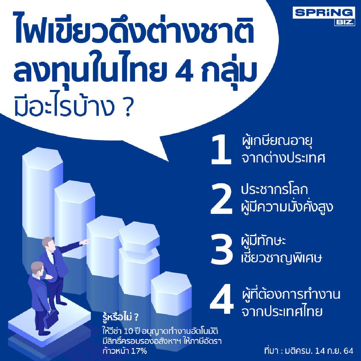 ครม.ไฟเขียวดึงต่างชาติลงทุนในไทย 4 กลุ่มปลุกเศรษฐกิจไทย มีอะไรบ้าง ?