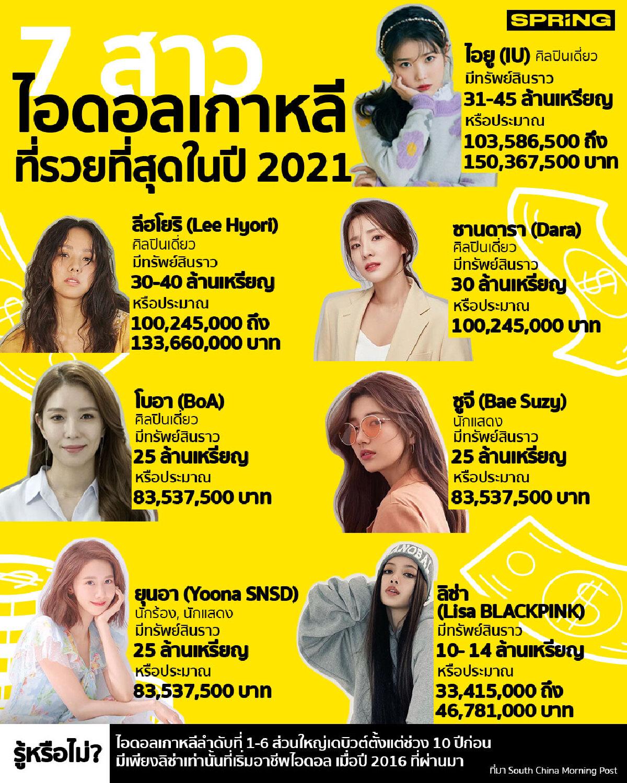 เปิดลิสต์ 7 สาวไอดอลเกาหลี ที่รวยที่สุดในปี 2021