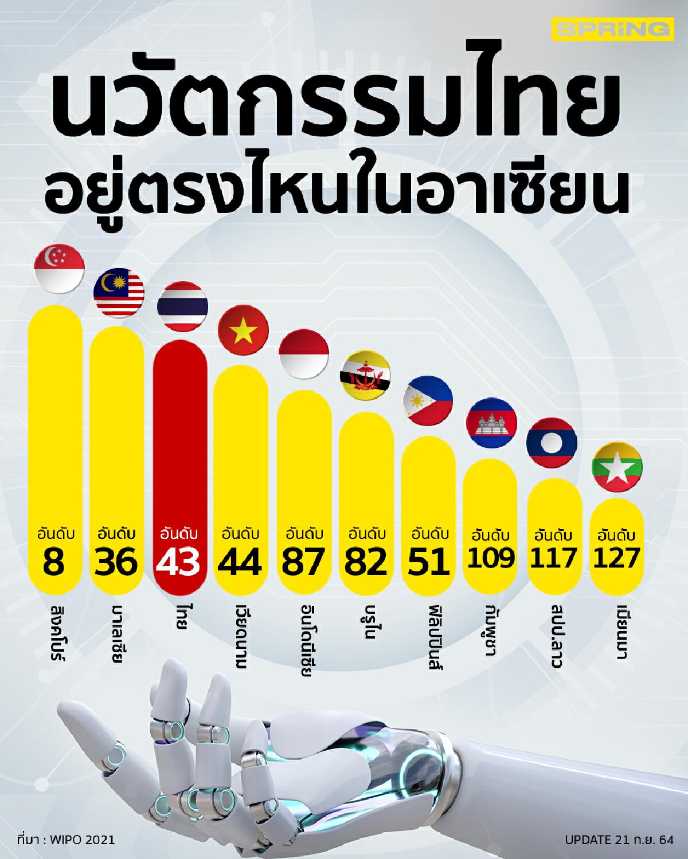 อันดับประเทศจาก GII 2021 ASEAN, WIPO